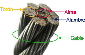 Cables de acero cablesdeacero - Cables de acero ...